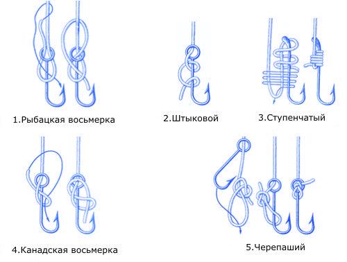 Как вязать рыбацкие узлы и крючки