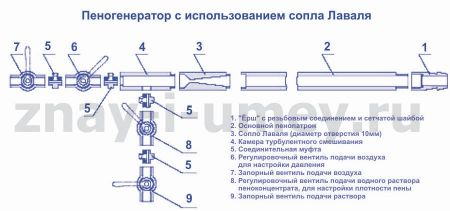 Самодельный пеногенератор для пенобетона рисунок 01
